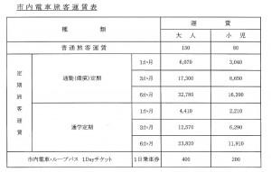 伊予鉄市内電車運賃表です。クリックすると拡大します。